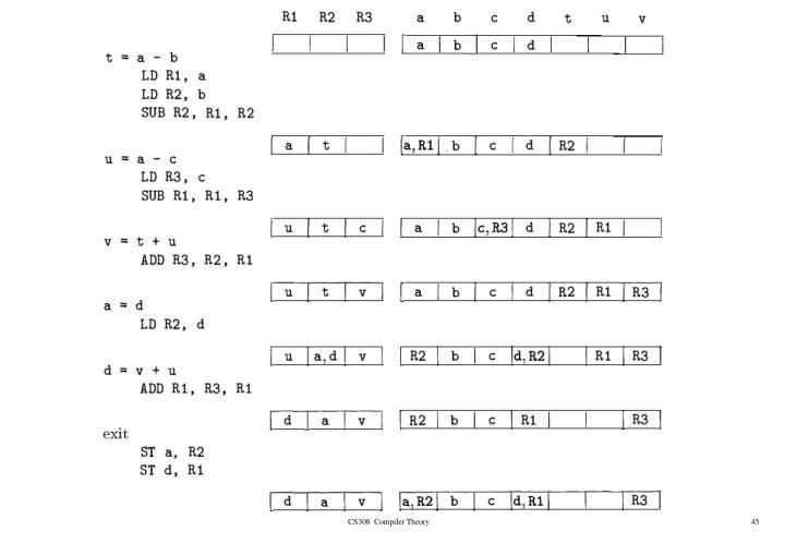 CS308  Compiler Theory