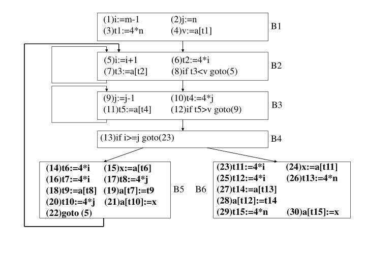 (1)i:=m-1       (2)j:=n