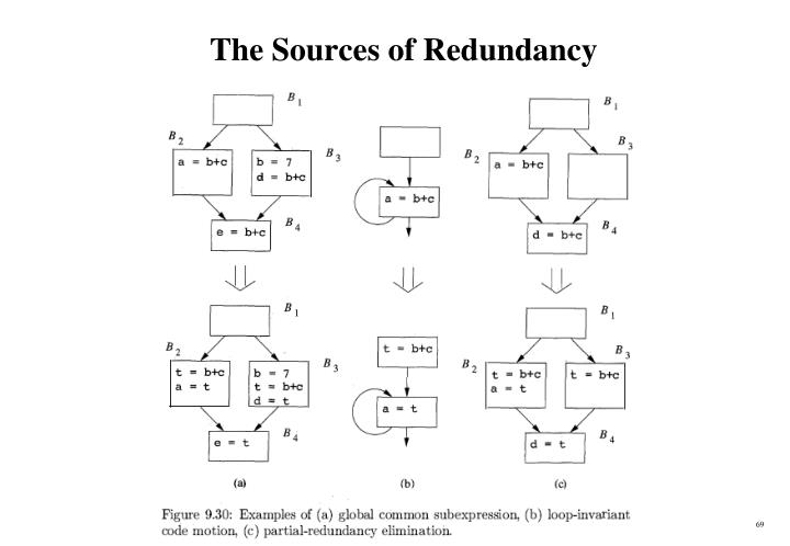 The Sources of Redundancy