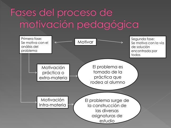 Fases del proceso de motivación pedagógica
