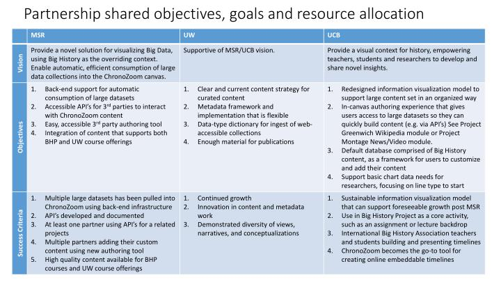 Partnership shared objectives goals and resource allocation