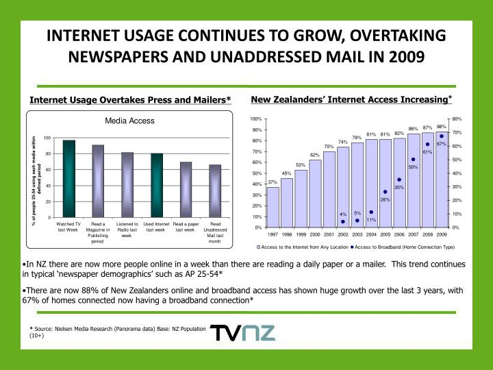 INTERNET USAGE CONTINUES TO GROW, OVERTAKING NEWSPAPERS AND UNADDRESSED MAIL IN 2009