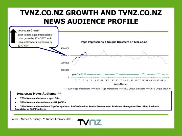 tvnz.co.nz Growth