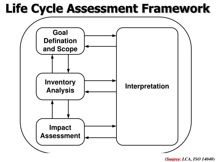 Life Cycle Assessment Framework