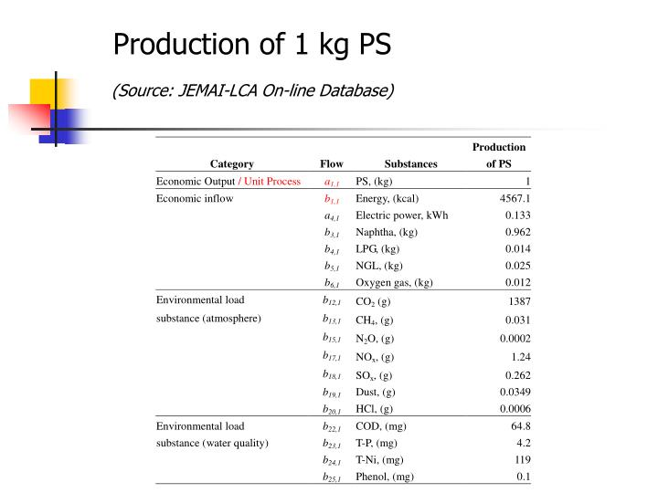 Production of 1 kg PS