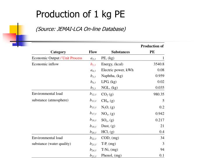 Production of 1 kg PE