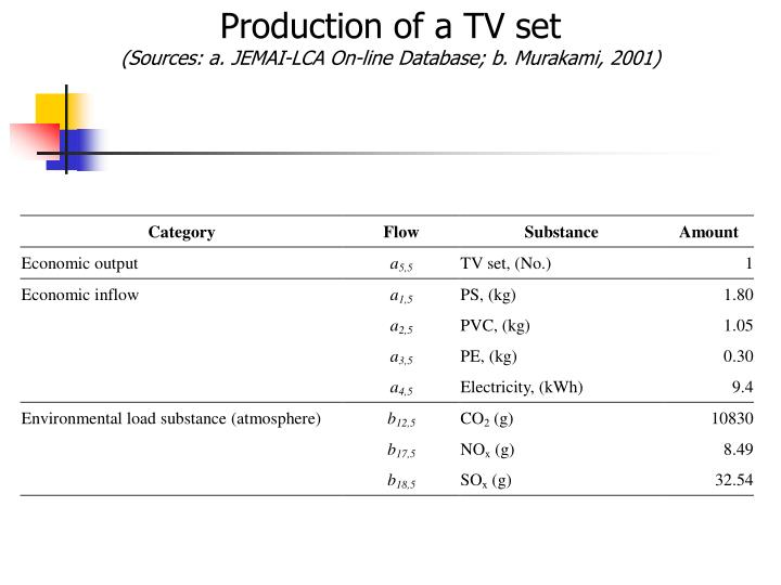 Production of a TV set