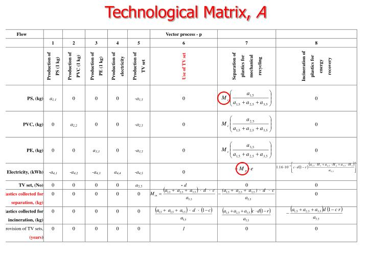 Technological Matrix,