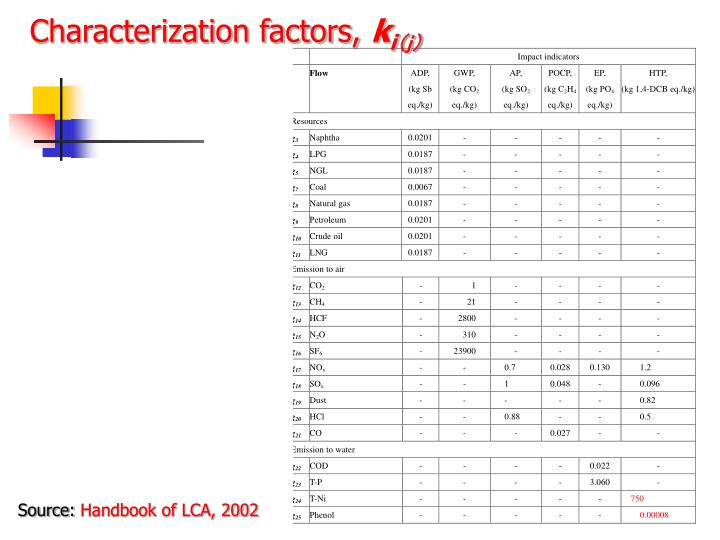 Characterization factors,