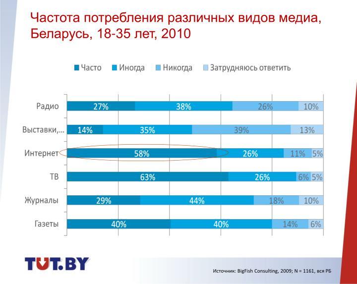 Частота потребления различных видов медиа, Беларусь, 18-35 лет, 2010