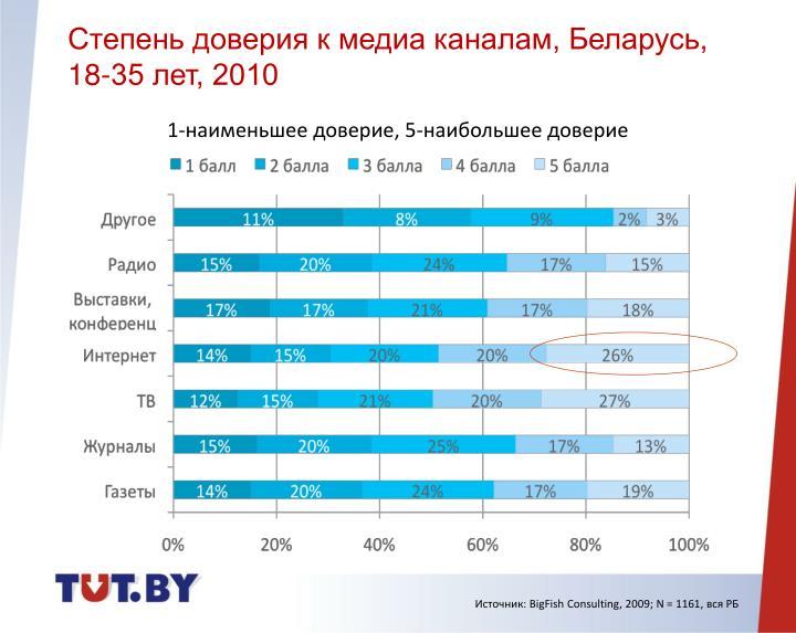 Степень доверия к медиа каналам, Беларусь, 18-35 лет, 2010