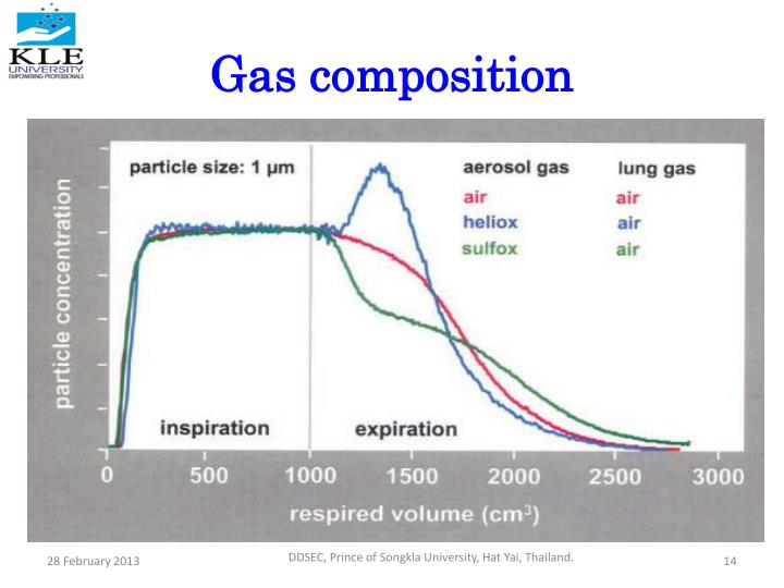 Gas composition