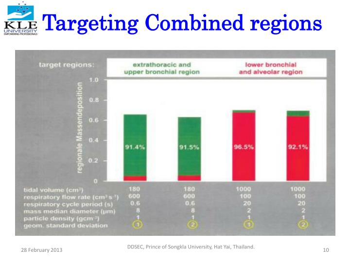 Targeting Combined regions