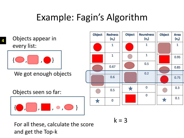 Example: Fagin's Algorithm