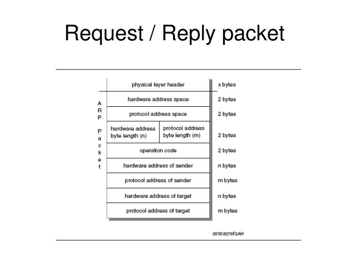 Request / Reply packet