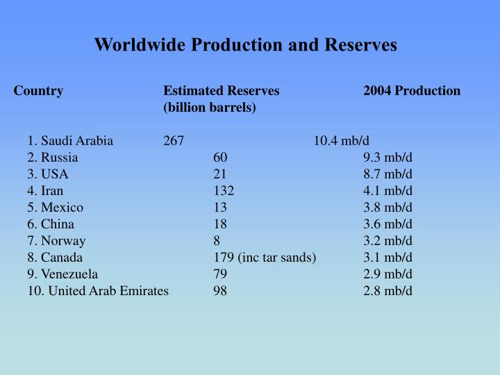 Worldwide Production and Reserves