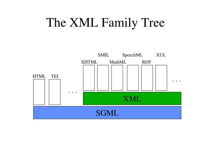 The XML Family Tree