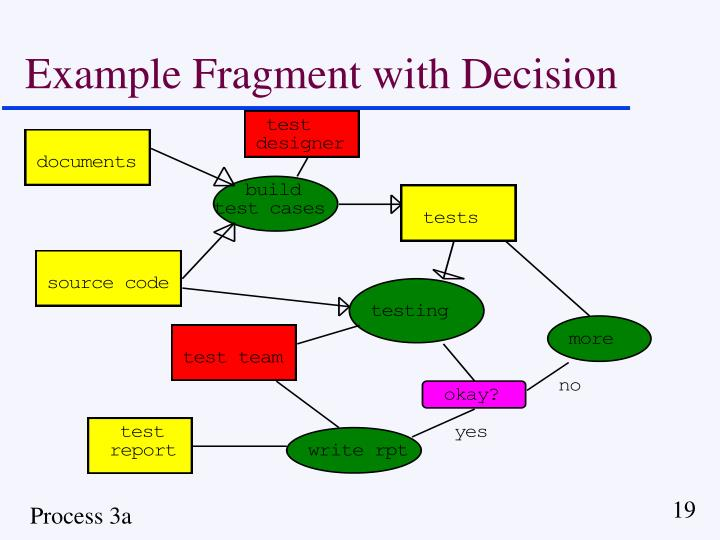 Example Fragment with Decision