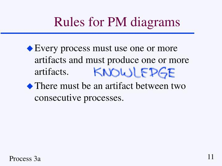 Rules for PM diagrams