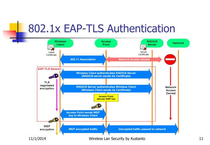 802.1x EAP-TLS Authentication