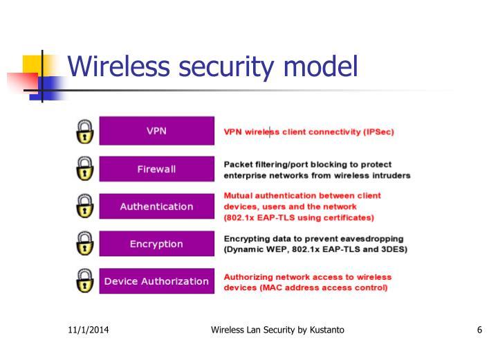 Wireless security model