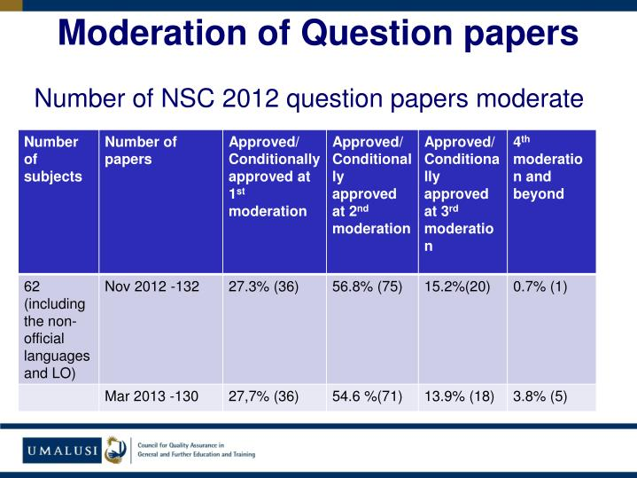 Moderation of Question papers