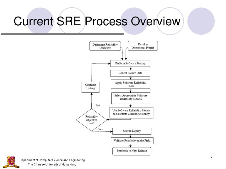 Current SRE Process Overview
