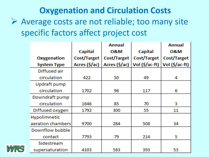 Oxygenation and Circulation Costs