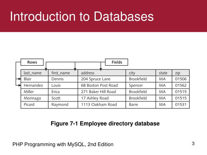 Introduction to databases1