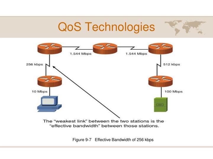 QoS Technologies