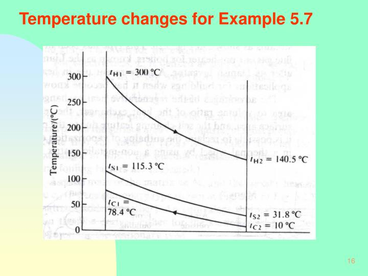 Temperature changes for Example 5.7