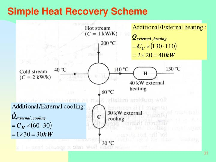 Simple Heat Recovery Scheme