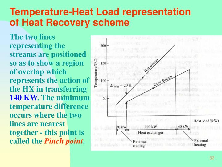 Temperature-Heat Load representation of Heat Recovery scheme