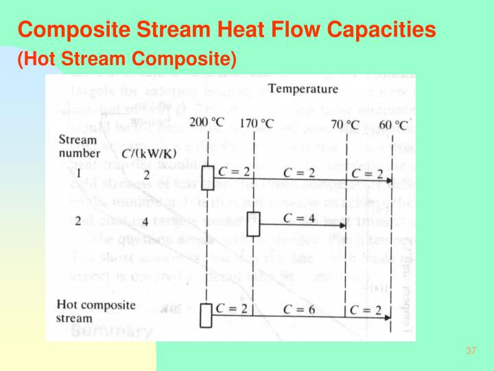 Composite Stream Heat Flow Capacities