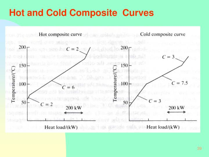 Hot and Cold Composite  Curves