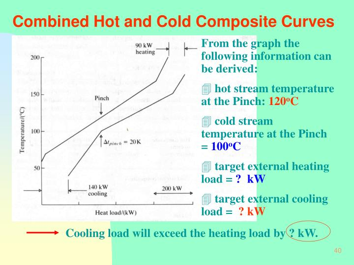 Combined Hot and Cold Composite Curves