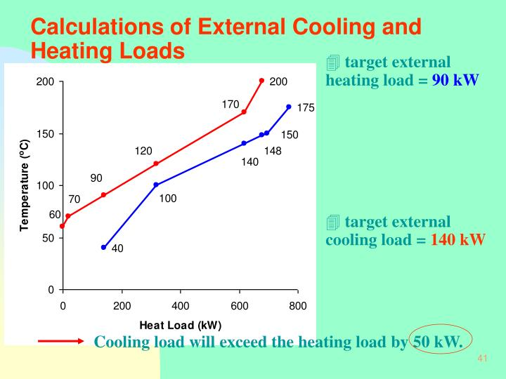 Calculations of External Cooling and Heating Loads