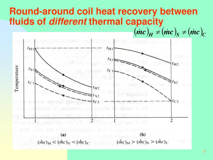 Round-around coil heat recovery between fluids of