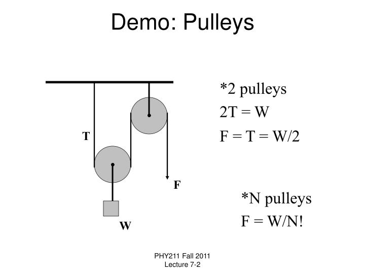 Demo: Pulleys