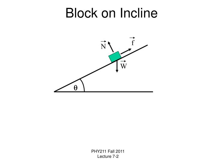 Block on Incline