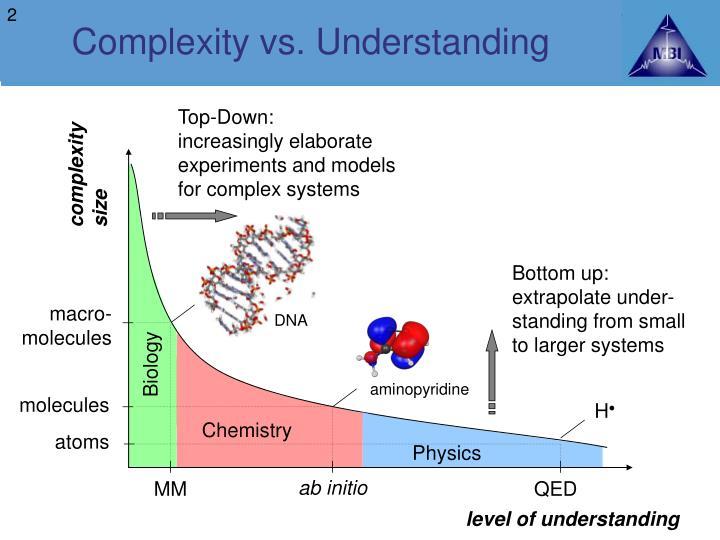 Complexity vs. Understanding