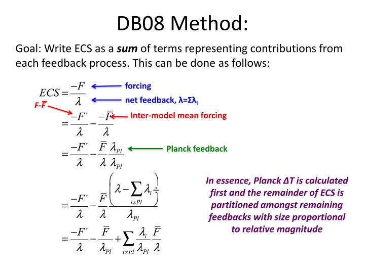 DB08 Method: