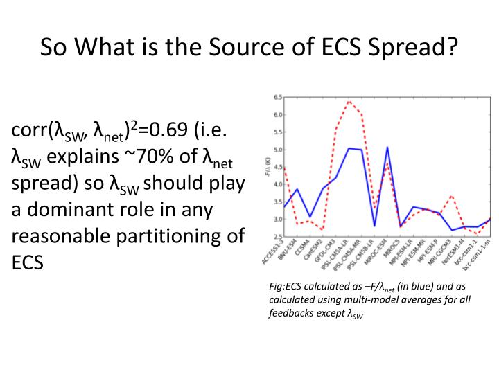 So What is the Source of ECS Spread?