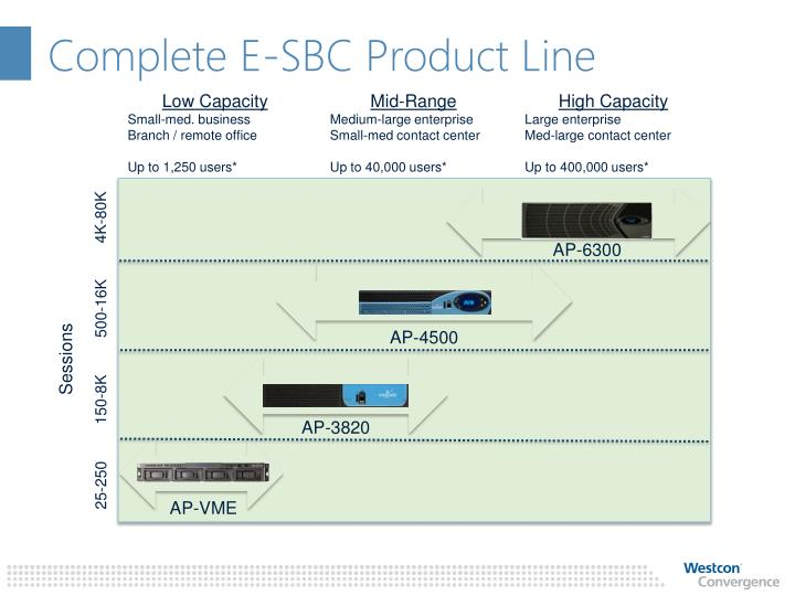 Complete E-SBC Product Line