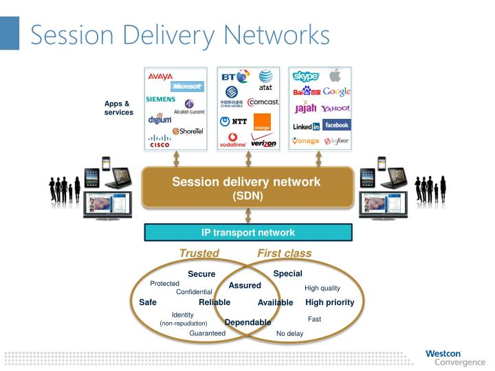 Session Delivery Networks