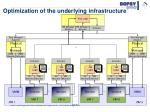 optimization of the underlying infrastructure