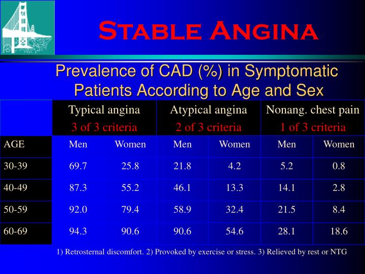 Prevalence of CAD (%) in Symptomatic