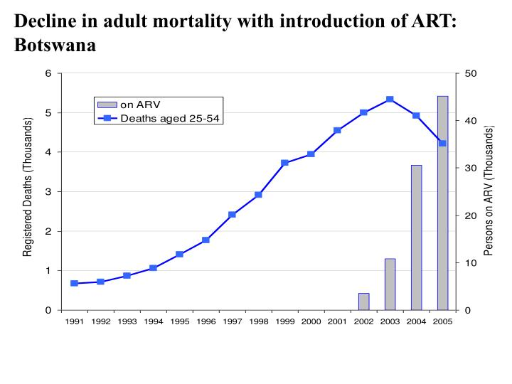 Decline in adult mortality with introduction of ART: Botswana