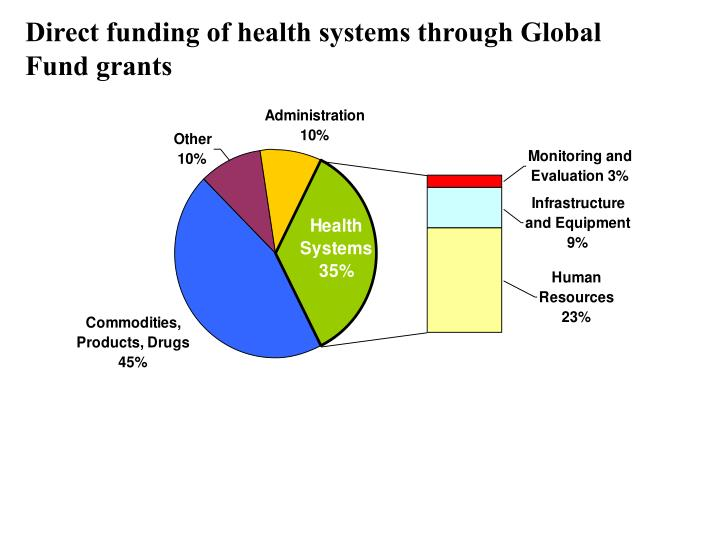 Direct funding of health systems through Global Fund grants