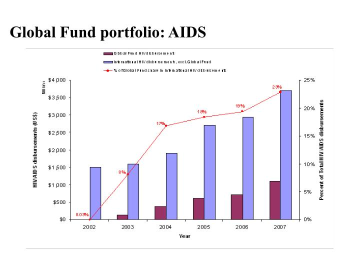 Global Fund portfolio: AIDS
